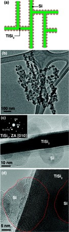 Anode Coated with Silicon Nanoparticles